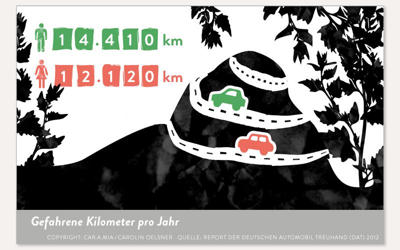 91_car-a-mia-infografik-oelsner4
