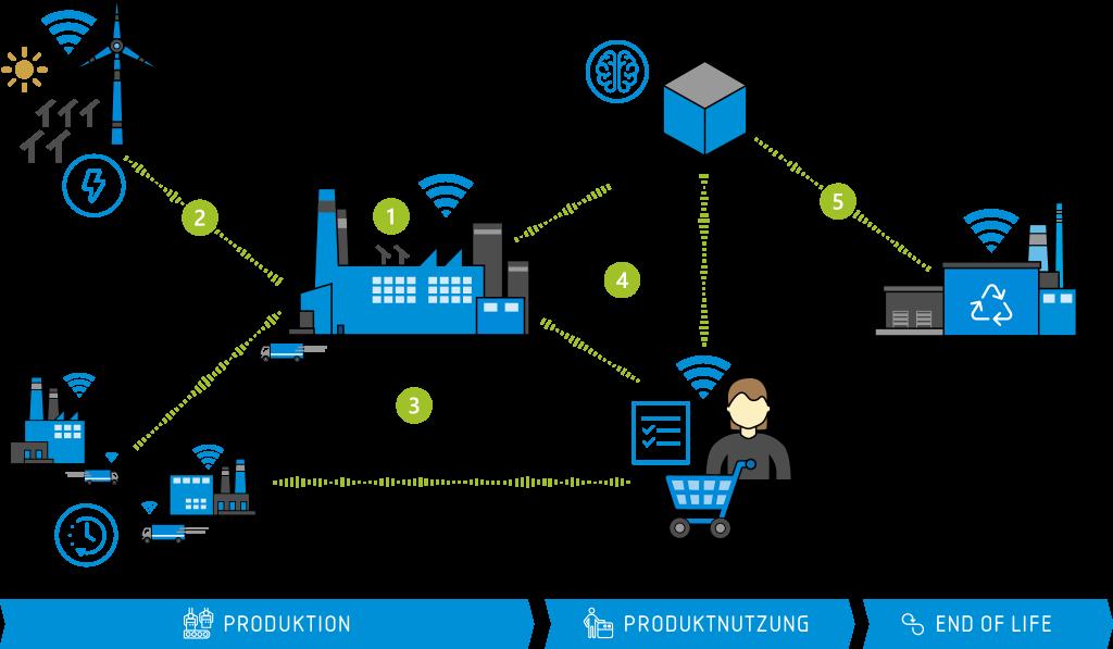 Industrie 4.0 – wie die Prozesskette durch Digitalisierung nachhaltiger gemacht werden kann