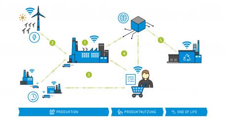 Prozesskettendigitalisierung in der Industrie 4.0